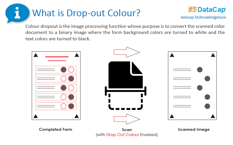 What are Drop-out Colour Forms? | DataCap Computer Solutions ...